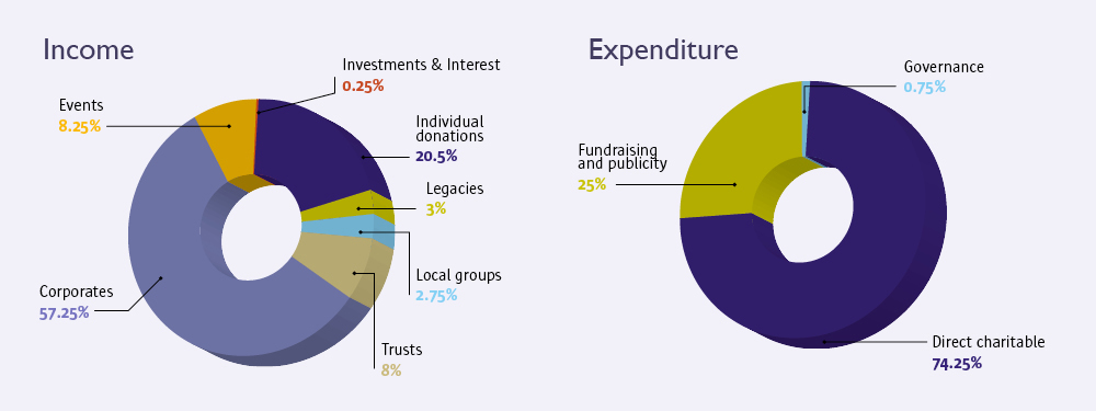 Income & Expenditure charts