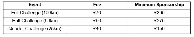 Cotswold Way Challenge Fees