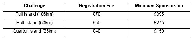 Isle of Wight Challenge Fees