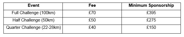 Thames Path Challenge Fees