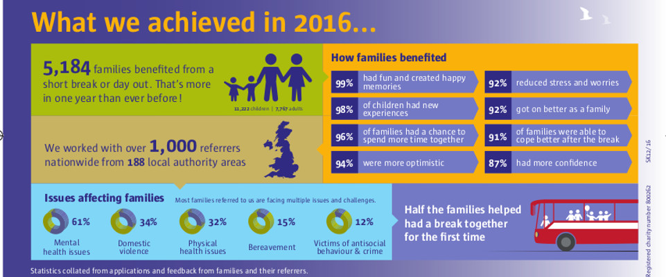 Record number of families helped in 2016