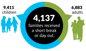 Number of families 2017