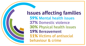 Issues affecting families